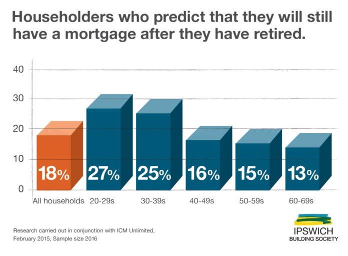 Who will have a mortgage after retirement?